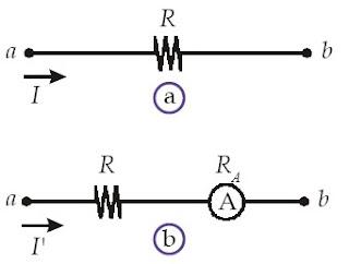 Arus pada hambatan R (a) sebelum voltmeter digunakan dan (b) ketika voltmeter digunakan.