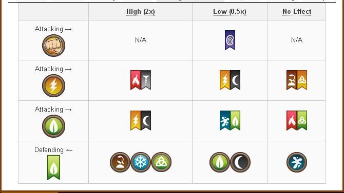 Tổng hợp Damage và Attack các skill của Rare Hybrid Dragon trong game Dragon City 4
