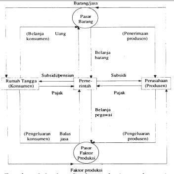 B mendeskripsikan circulair flow diagram nyontek gambar 28 arus lingkaran kegiatan ekonomi ccuart Gallery