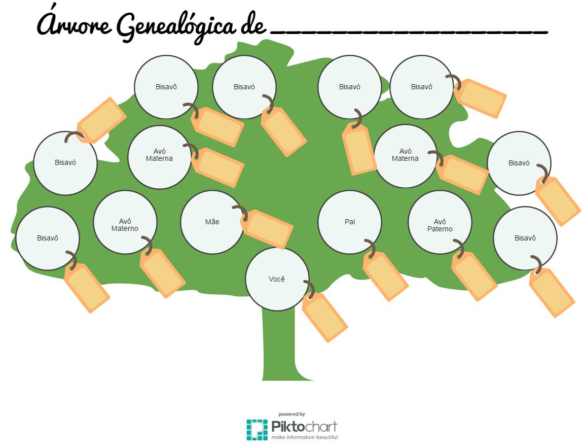 historiajaragua trabalho Árvores genealógicas 8º ano
