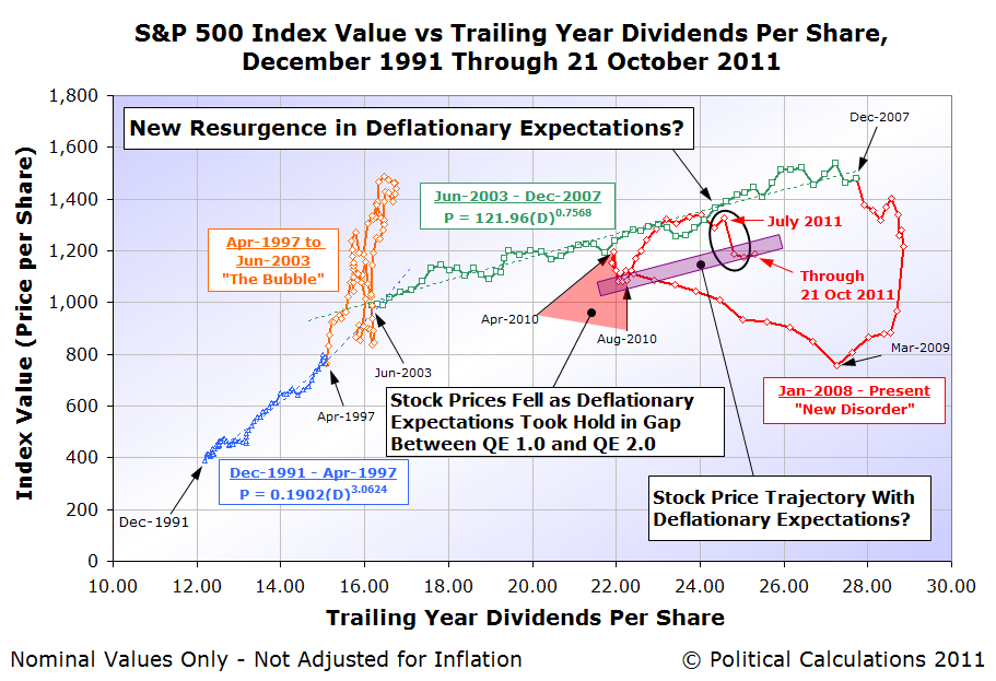 S&P 500 Index Value vs Trailing Year Dividends Per Share, December 1991 Through 21 October 2011
