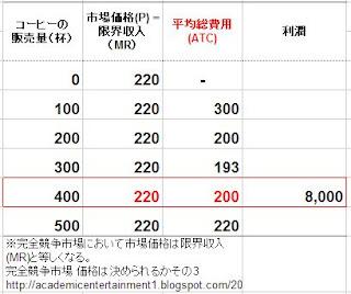 光秀くん・コーヒースタンドの費用(5)