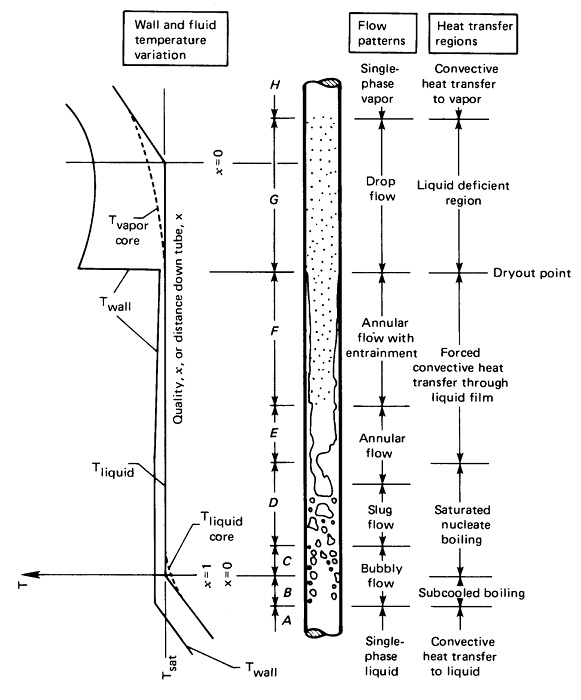 Steam Boiler: Classification of Flow in Evaporation Process