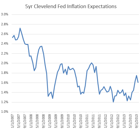 5y+inflation+expectations.PNG