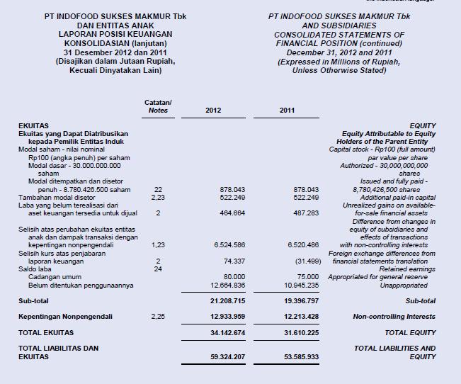 laporan keuangan krakatau steel Laporan keuangan krakatau steel | saham ok full year 2012 laporan keuangan pt krakatau steel (persero) tbk dan anak perusahaan tahun penuh 2012.