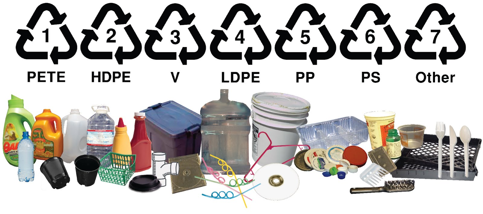 The greenbox ny blog recycle by numbers as fellow gung ho greenies we bet youre no stranger to the recycling symbols imprinted beneath your plastic purchases v ps 6 hdpe biocorpaavc