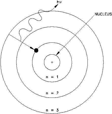 Chemistry Time Bohrs Model