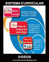 PERÚ: EDUCACIÓN - VIDEOS