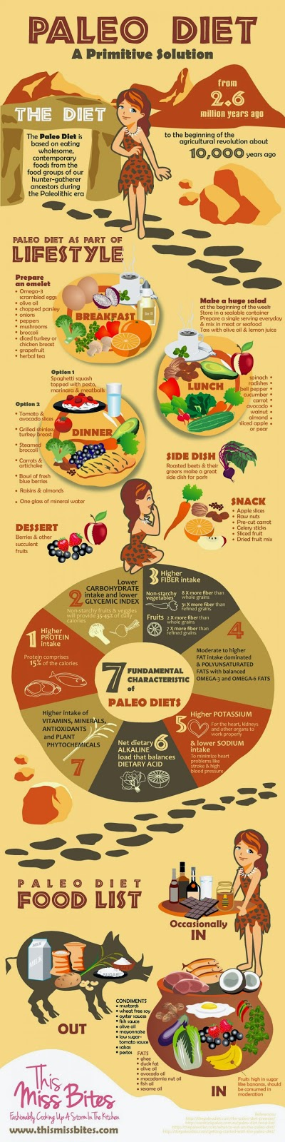 The Paleo Diet Explained 1/4