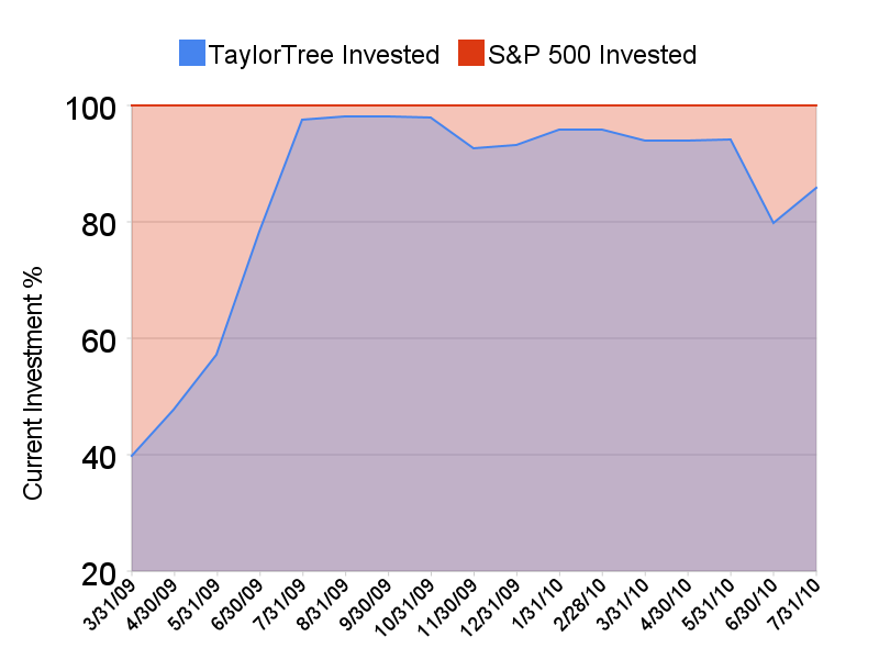 TaylorTree Investment Levels as of 07/2010