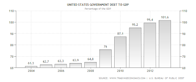 Chart of US Debt to GDP from 2004 to 2013