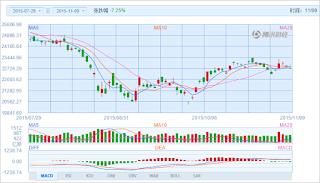 中国株コバンザメ投資 香港ハンセン指数20151109