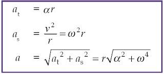 Percepatan sentripetal terjadi akibat perubahan arah vektor kecepatan dan arah percepatan sentripetal yang arahnya tegak lurus vektor kecepatan (menuju pusat lingkaran)