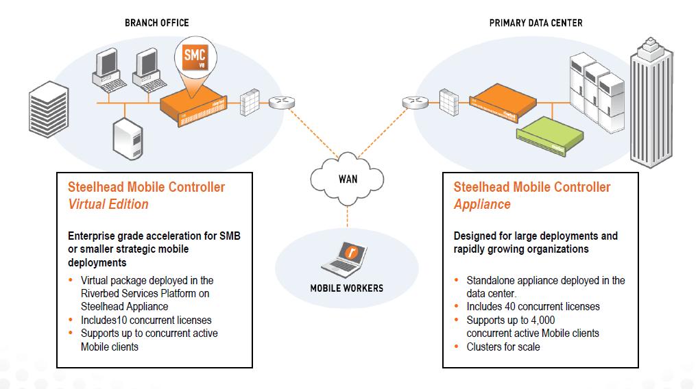 Broadband Traffic Management: Juniper Integrates Riverbed ...