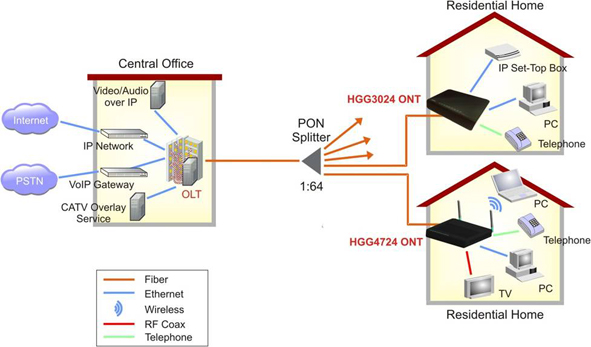Rubrik teknik telekomunikasi ftth jaringan akses fiber for Architecture ftth