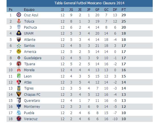 Calendario Clausura 2016 Liga Mx Resultados Futbol ...