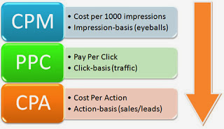 Advertising Option to Make Money Online 1
