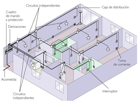 instalacion electrica (interior)