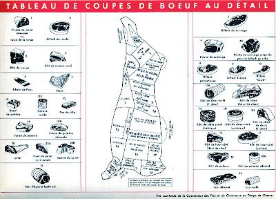 Französische Übersicht, wie die verschiedenen Fleischarten je Körperteil beim Rind genannt werden