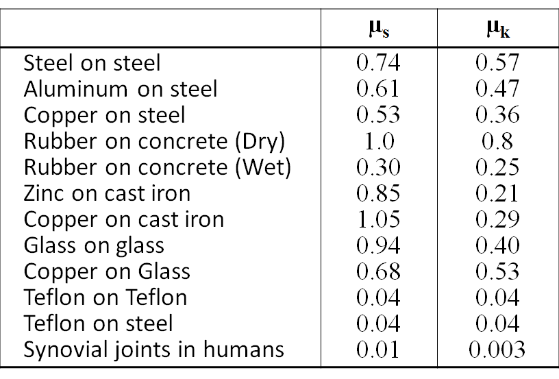 coefficient of friction table pdf