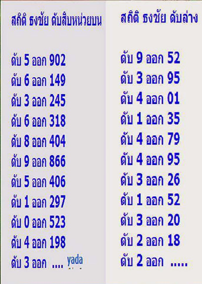 Thai Lotto 3up and 2 Down Cut 16-06-2014