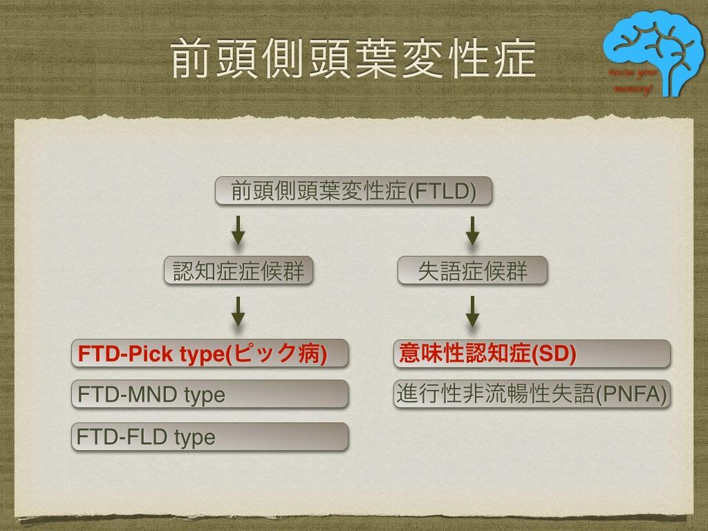 前頭側頭葉変性症の分類
