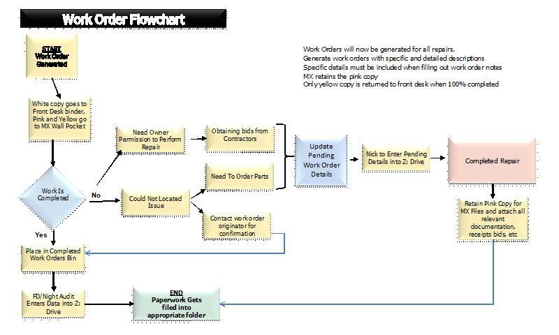 Building maintenance professionals building maintenance for Flowchart for building a house