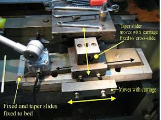 contoh pemasangan taper