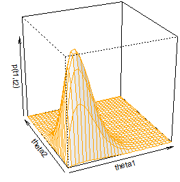 Prior Perspective Plot