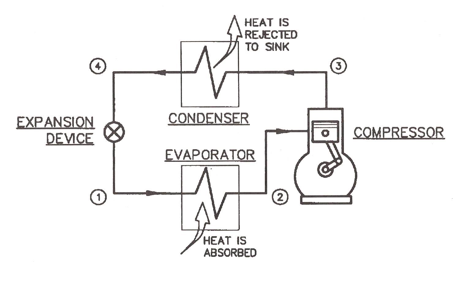 Marine Refrigeration System Working