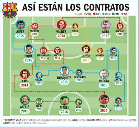 Así están los contratos de los jugadores del FC Barcelona (2012)