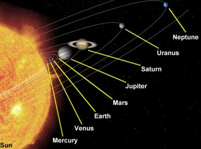 solar system planet rotations - photo #47