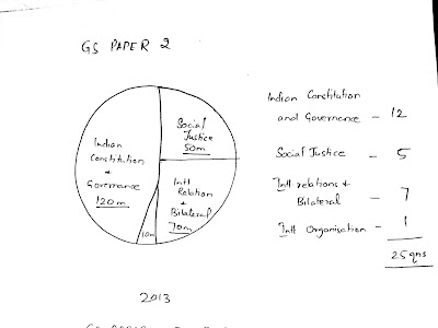 GS Paper 2-mains 2013 Analysis