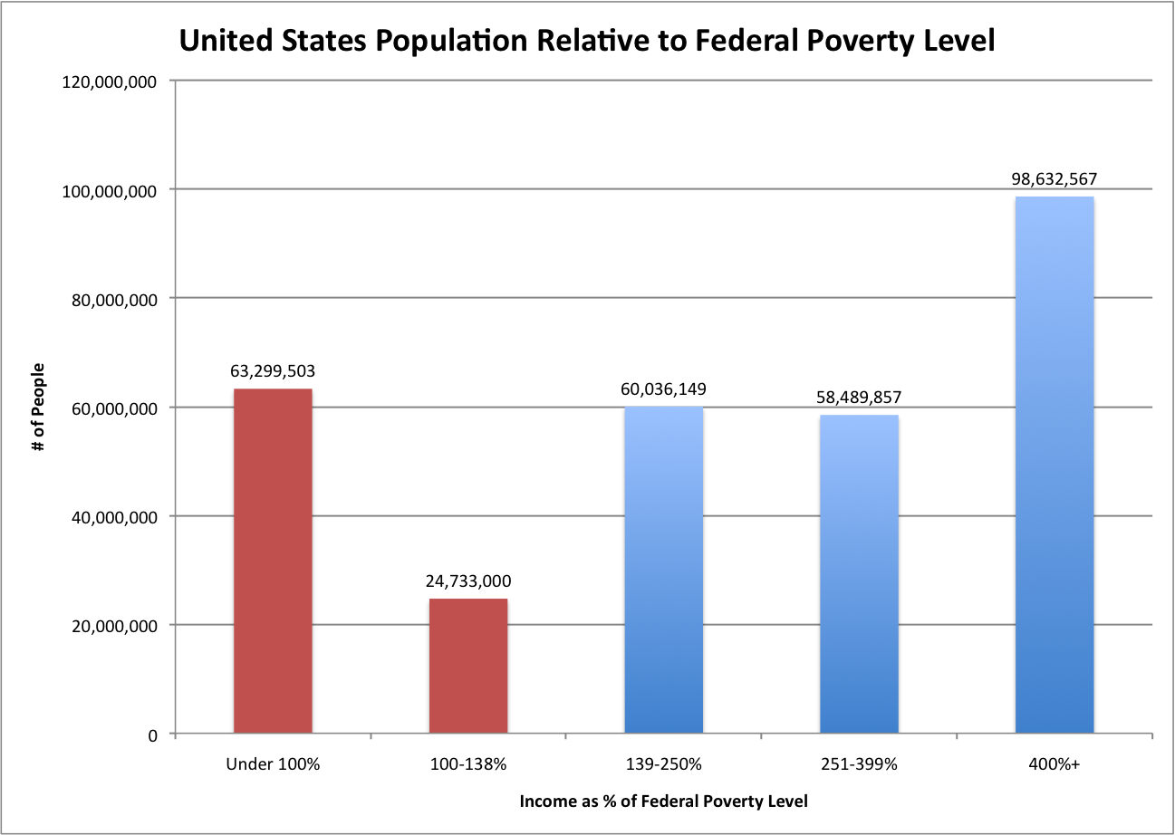 an essay on federal poverty level There absolutely is such a thing as toxic elitism course notes and writing tips millions of students use studymode to jumpstart their assignments an essay on federal poverty level 21-12-2015 note that more states (31) had minimums above the federal level just before the great recession than do now (figure 2) the average relative to the federal.