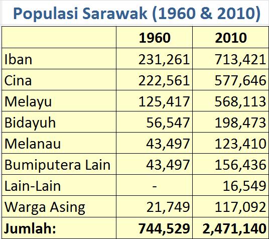 Domba2domba Tahukah Anda Populasi Sarawak Mengikut Kaum Bagi Tahun 1960