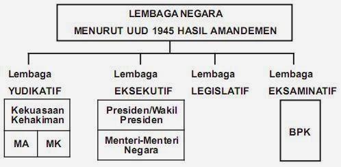 Skema Lembaga Negara