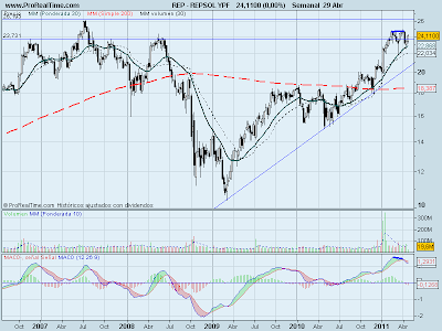 analisis-tecnico-Repsol-IPF-02-mayo-2011