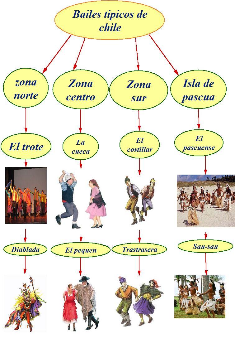 el significado de emblemas nacionales y bailes tipicos chilenos