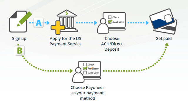 how to get miney via payapl