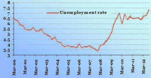 Unemployment-rate-in-India