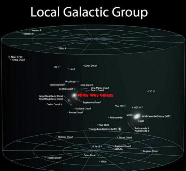 Локална галактическа група