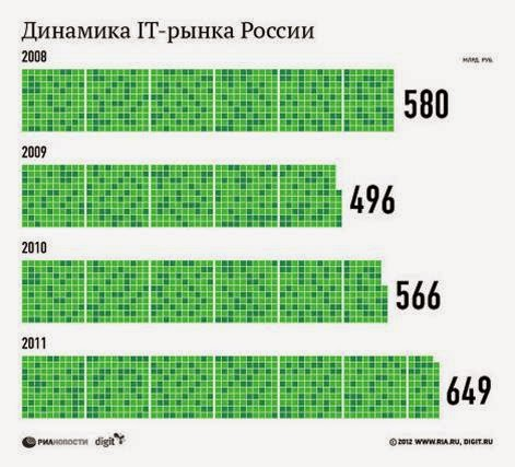 Динамика IT-рынка в России