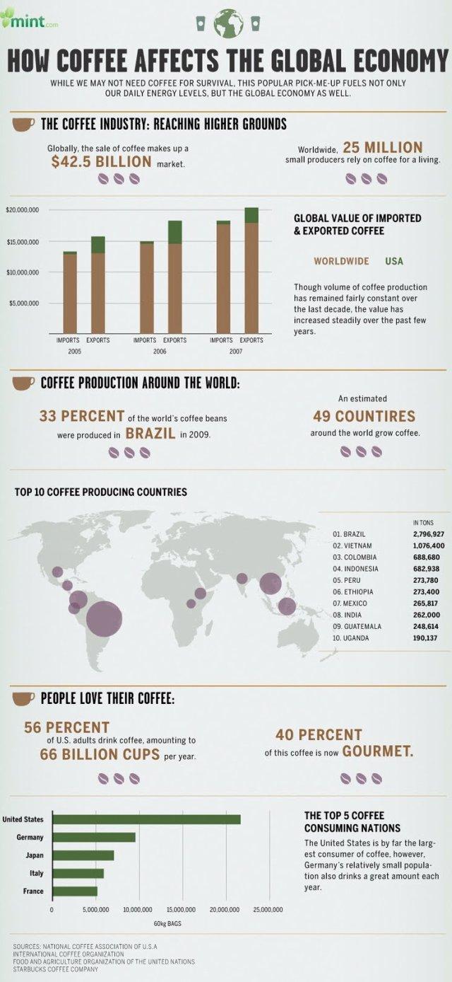 cafe en el mundo, infografia