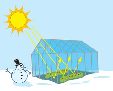 What is the greenhouse effect parts 1 and 2 for Green housse effect