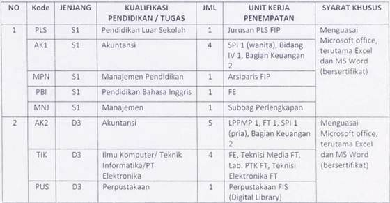 Lowongan Kerja 2013 Terbaru Universitas Negeri Yogyakarta (UNY) Untuk Lulusan SMA/SMK Sederajat, D3 dan S1 Banyak Posisi - Desember 2012