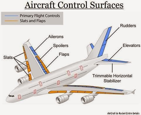 CEO AeroSoft Corp: Airplane Parts and Functions