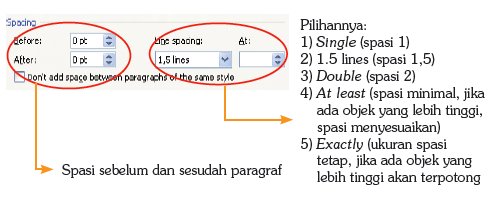 Line Spacing pada dialog box Paragraph.