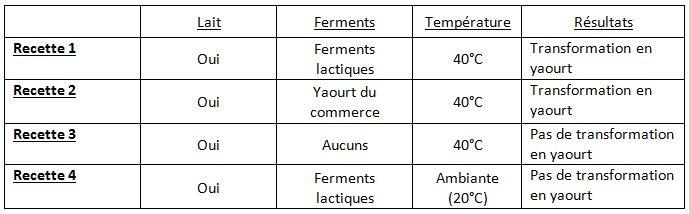 Ateliers sciences du coll ge louis timbal de ch teauponsac - Fabrication de yaourt maison ...