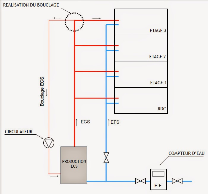 Le bouclage d eau chaude sanitaire ou boucle ecs elyotherm for Plus d eau chaude chauffe eau