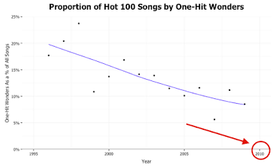 1 hit wonders decline image
